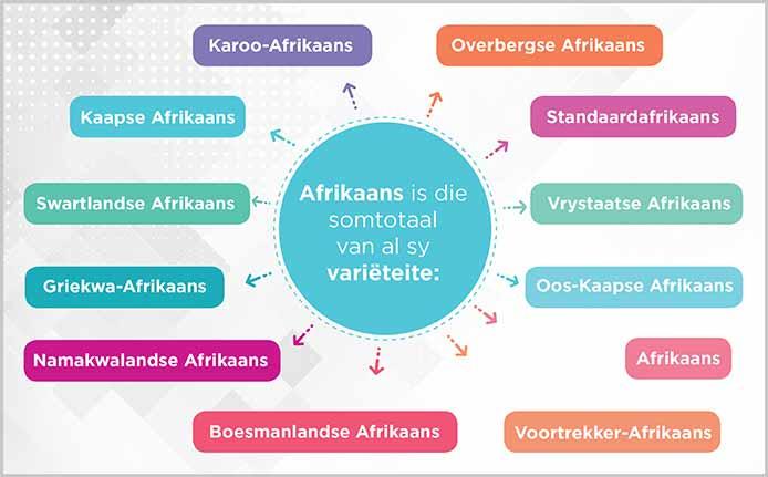 Die Bo-Kaap en Afrikaans